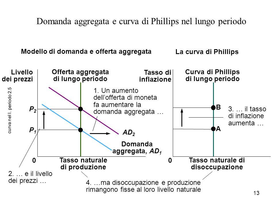 13 curva nel l. periodo 2.5 Domanda aggregata e curva di Phillips nel lungo periodo 4. …ma disoccupazione e produzione rimangono fisse al loro livello