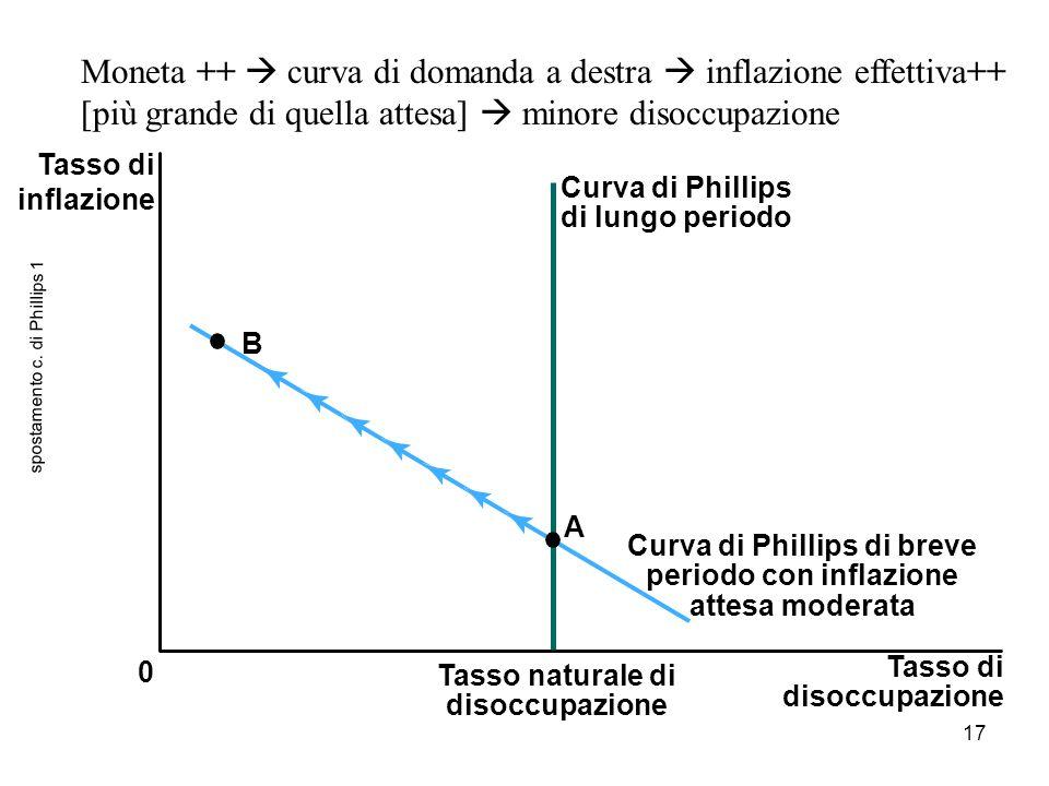 17 spostamento c. di Phillips 1 Tasso di disoccupazione 0 Tasso naturale di disoccupazione Tasso di inflazione B Curva di Phillips di lungo periodo A