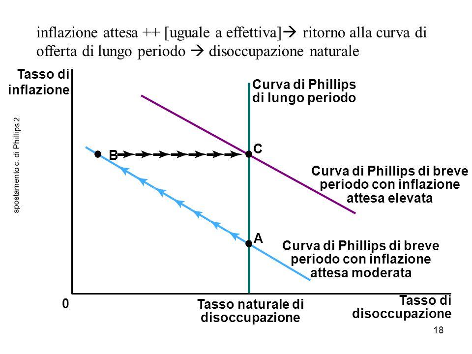 18 spostamento c. di Phillips 2 0 C B A inflazione attesa ++ [uguale a effettiva]  ritorno alla curva di offerta di lungo periodo  disoccupazione na