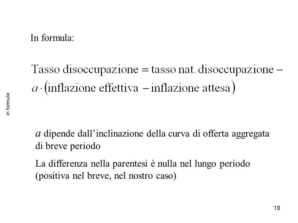 19 in formule In formula: a dipende dall'inclinazione della curva di offerta aggregata di breve periodo La differenza nella parentesi è nulla nel lung