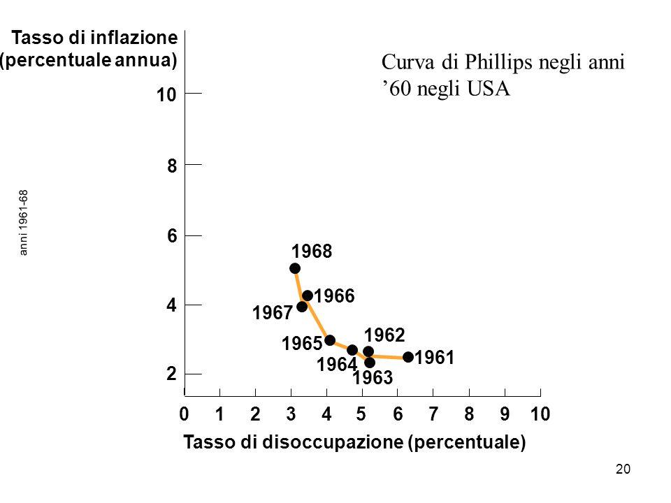 20 anni 1961-68 Tasso di disoccupazione (percentuale) Tasso di inflazione (percentuale annua) 1968 1966 1961 1962 1963 1967 1965 1964 012345678910 2 4