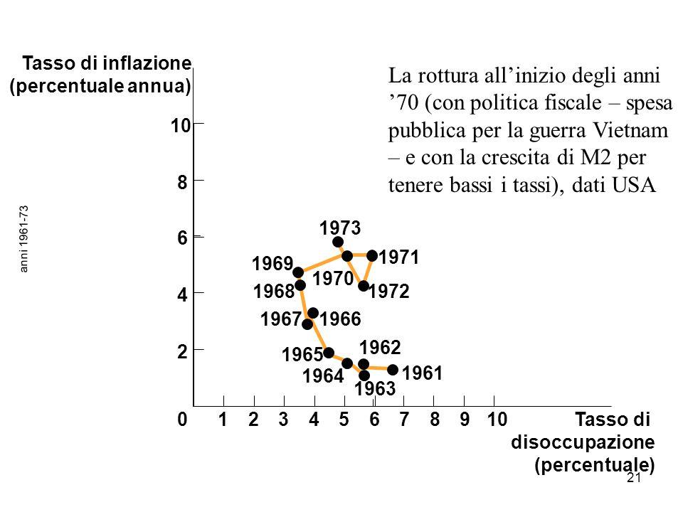 21 anni 1961-73 Tasso di disoccupazione (percentuale) 1973 1966 1972 1971 1961 1962 1963 1967 1968 1969 1970 1965 1964 123456789100 2 4 6 8 La rottura