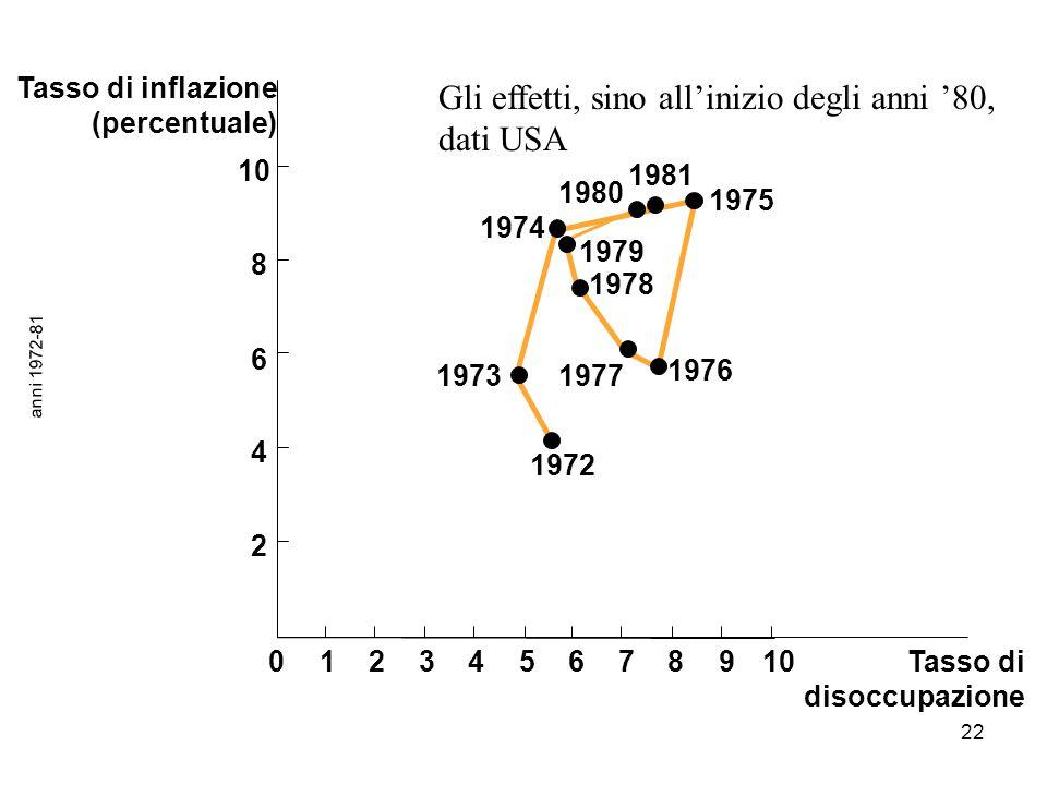 22 anni 1972-81 Tasso di inflazione (percentuale) Tasso di disoccupazione 1972 1975 1981 1976 1978 1979 1980 1973 1974 1977 012345678910 2 4 6 8 Gli e