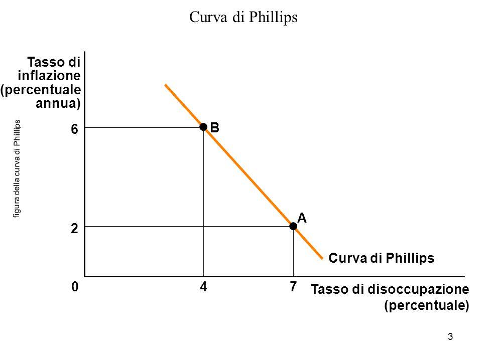 3 figura della curva di Phillips Tasso di disoccupazione (percentuale) 047 Tasso di inflazione (percentuale annua) B A 6 2 Curva di Phillips
