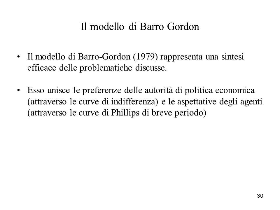 30 Il modello di Barro Gordon Il modello di Barro-Gordon (1979) rappresenta una sintesi efficace delle problematiche discusse. Esso unisce le preferen