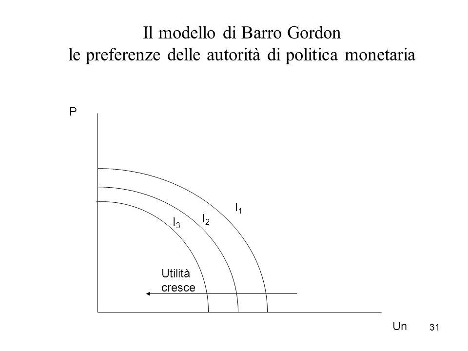 31 Un P I1I1 I2I2 I3I3 Utilità cresce Il modello di Barro Gordon le preferenze delle autorità di politica monetaria