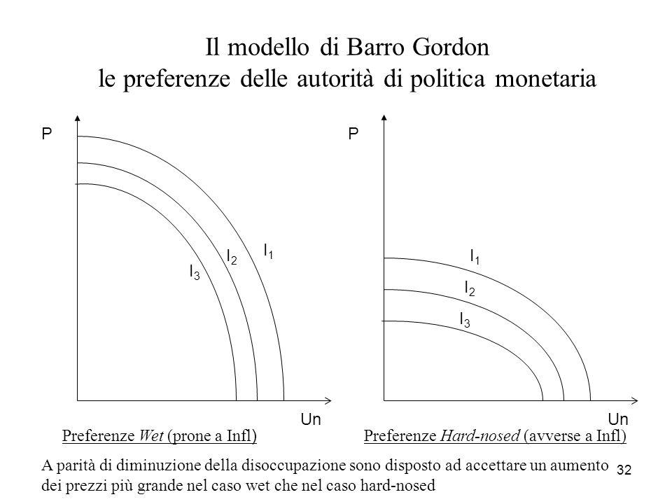 32 Il modello di Barro Gordon le preferenze delle autorità di politica monetaria Un P I1I1 I2I2 I3I3 Preferenze Wet (prone a Infl ) Un P I1I1 I2I2 I3I