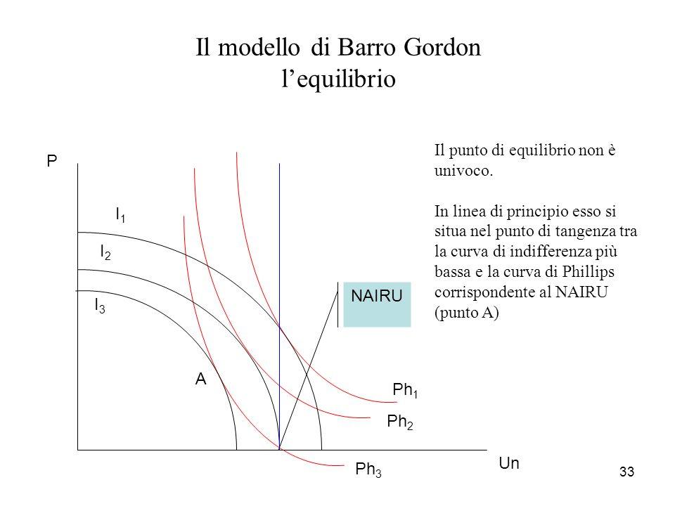 33 Il modello di Barro Gordon l'equilibrio Un P I1I1 I2I2 I3I3 Ph 1 Ph 2 Ph 3 Il punto di equilibrio non è univoco. In linea di principio esso si situ