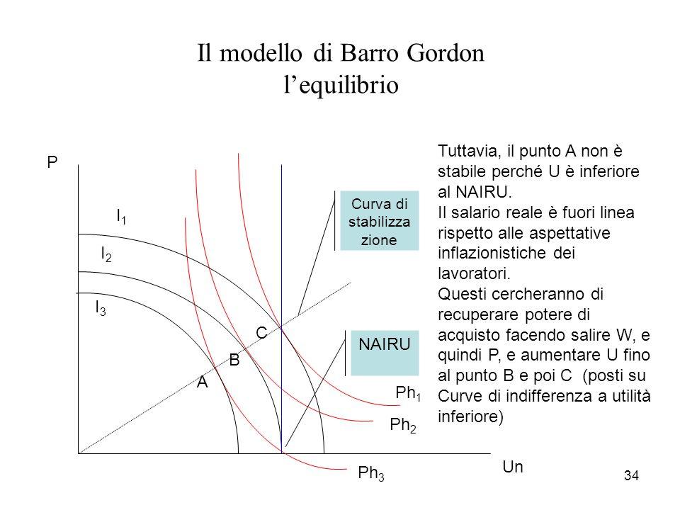 34 Il modello di Barro Gordon l'equilibrio Un P I1I1 I2I2 I3I3 Ph 1 Ph 2 Ph 3 Tuttavia, il punto A non è stabile perché U è inferiore al NAIRU. Il sal