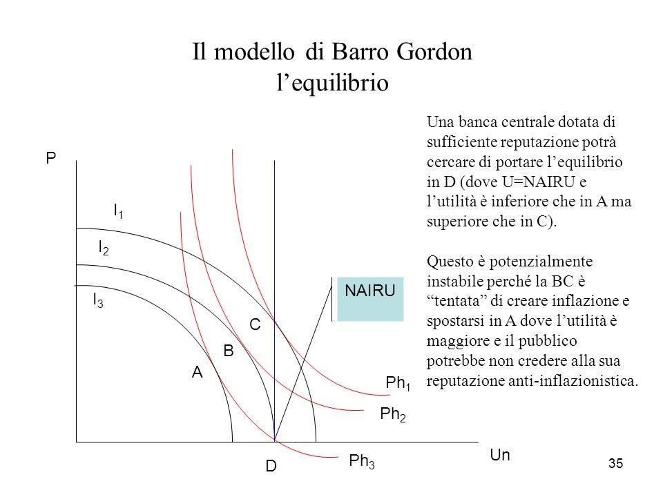 35 Il modello di Barro Gordon l'equilibrio Un P I1I1 I2I2 I3I3 Ph 1 Ph 2 Ph 3 Una banca centrale dotata di sufficiente reputazione potrà cercare di po