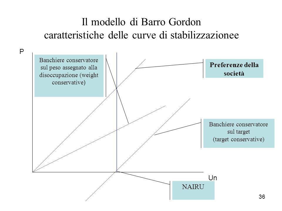 36 Il modello di Barro Gordon caratteristiche delle curve di stabilizzazionee Un P NAIRU Preferenze della società Banchiere conservatore sul target (t