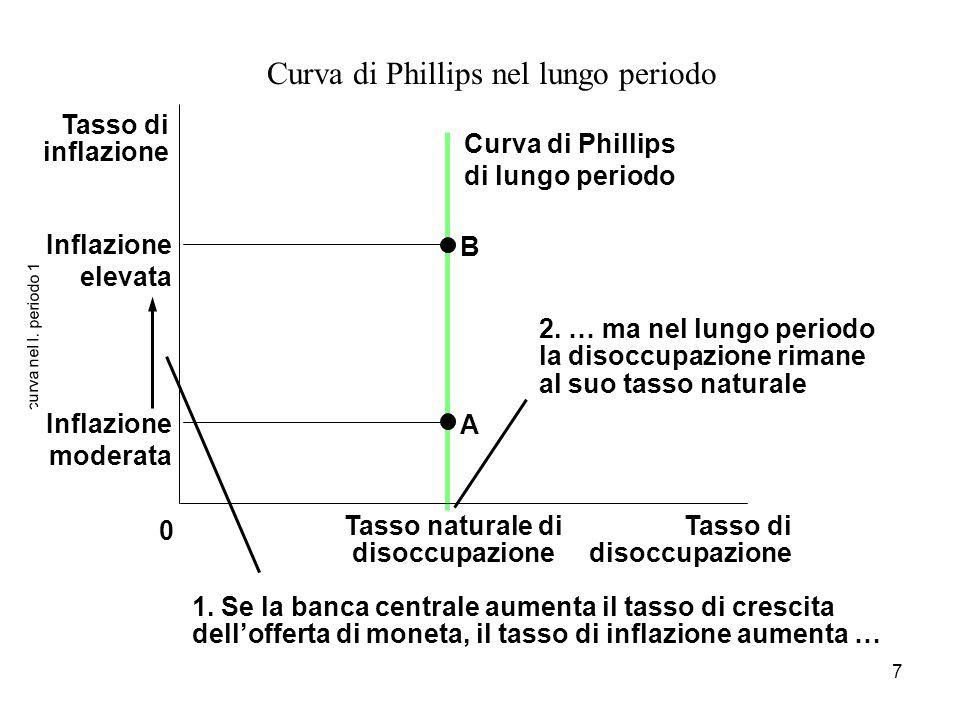 7 curva nel l. periodo 1 Curva di Phillips nel lungo periodo Tasso di disoccupazione 0 Tasso naturale di disoccupazione Tasso di inflazione B Curva di