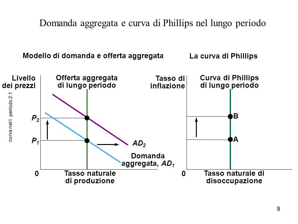 9 curva nel l. periodo 2.1 Domanda aggregata e curva di Phillips nel lungo periodo Tasso naturale di disoccupazione Curva di Phillips di lungo periodo