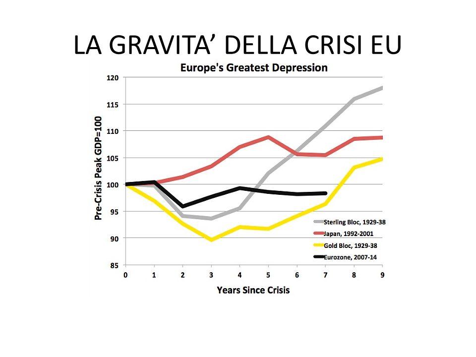 LA GRAVITA' DELLA CRISI EU