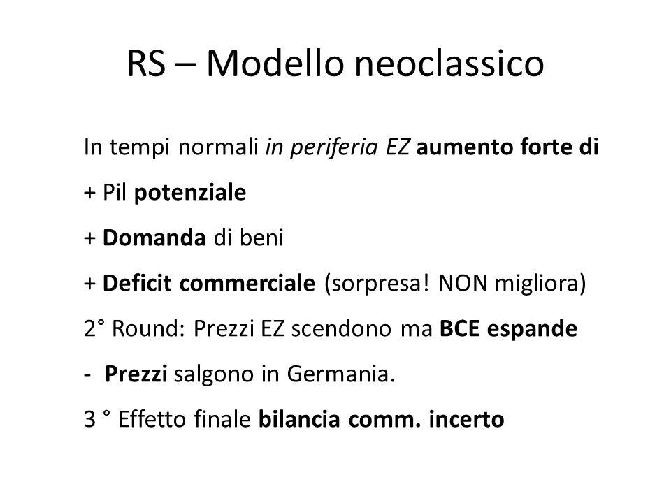 RS – Modello neoclassico In tempi normali in periferia EZ aumento forte di + Pil potenziale + Domanda di beni + Deficit commerciale (sorpresa! NON mig