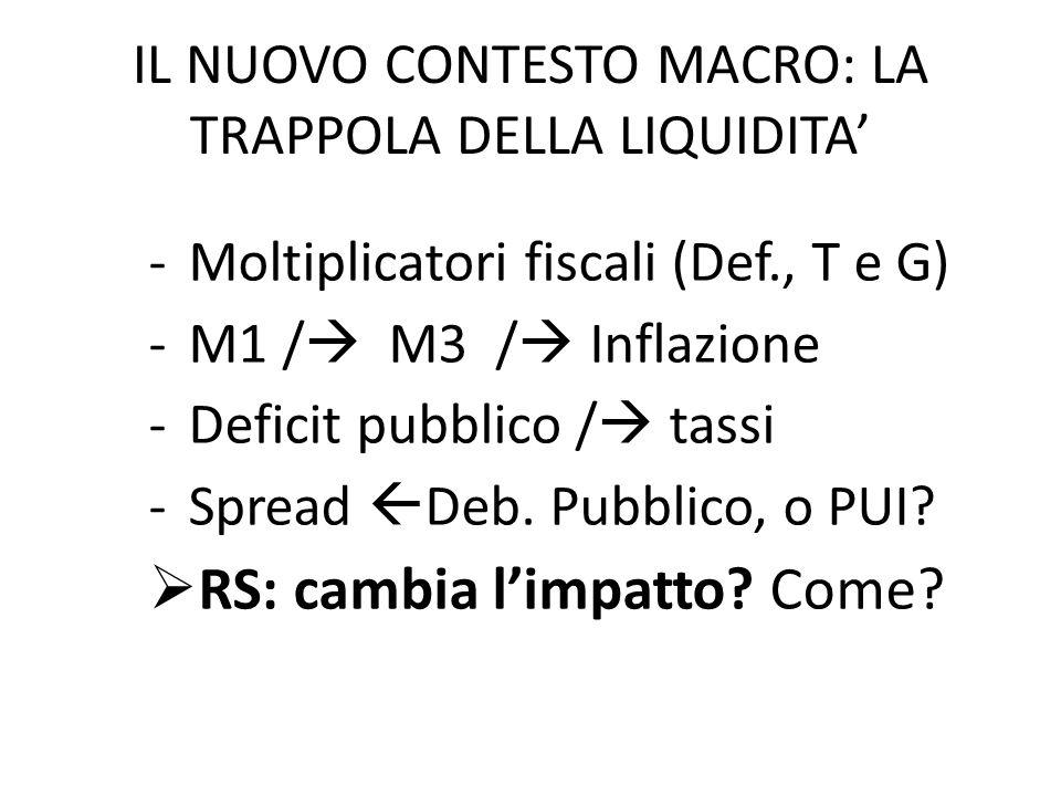 IL NUOVO CONTESTO MACRO: LA TRAPPOLA DELLA LIQUIDITA' -Moltiplicatori fiscali (Def., T e G) -M1 /  M3 /  Inflazione -Deficit pubblico /  tassi -Spread  Deb.