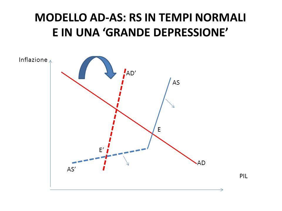 Inflazione PIL AS AD AD' AS' MODELLO AD-AS: RS IN TEMPI NORMALI E IN UNA 'GRANDE DEPRESSIONE' E E'