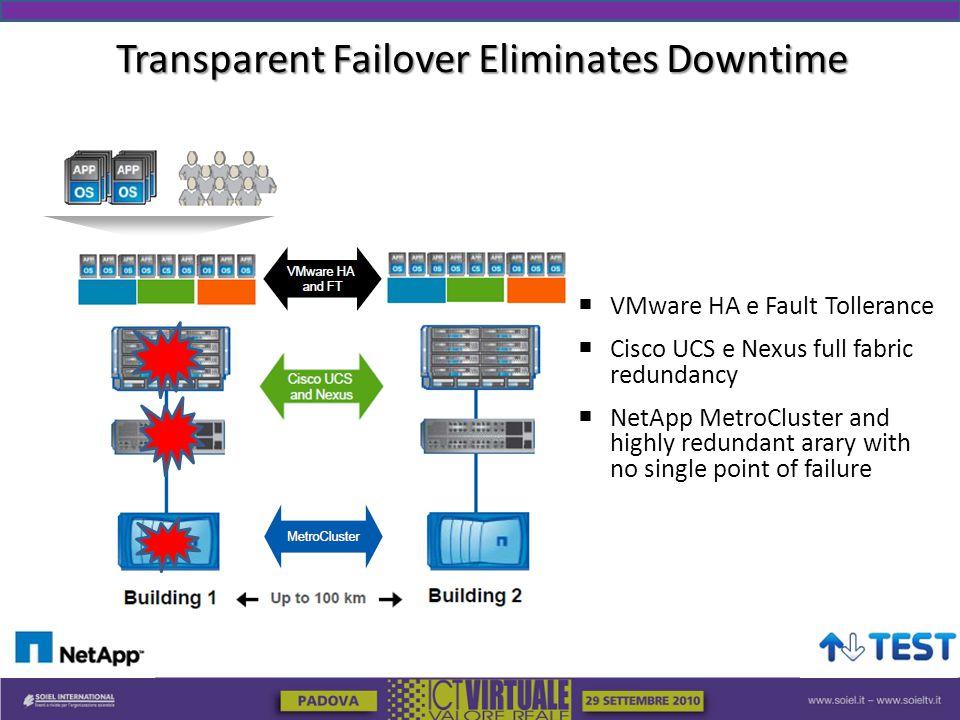 Transparent Failover Eliminates Downtime  VMware HA e Fault Tollerance  Cisco UCS e Nexus full fabric redundancy  NetApp MetroCluster and highly redundant arary with no single point of failure