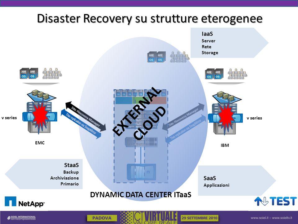 Disaster Recovery su strutture eterogenee v series EMC IBM v series EXTERNAL CLOUD DYNAMIC DATA CENTER ITaaS IaaS Server Rete Storage SaaS Applicazioni StaaS Backup Archiviazione Primario