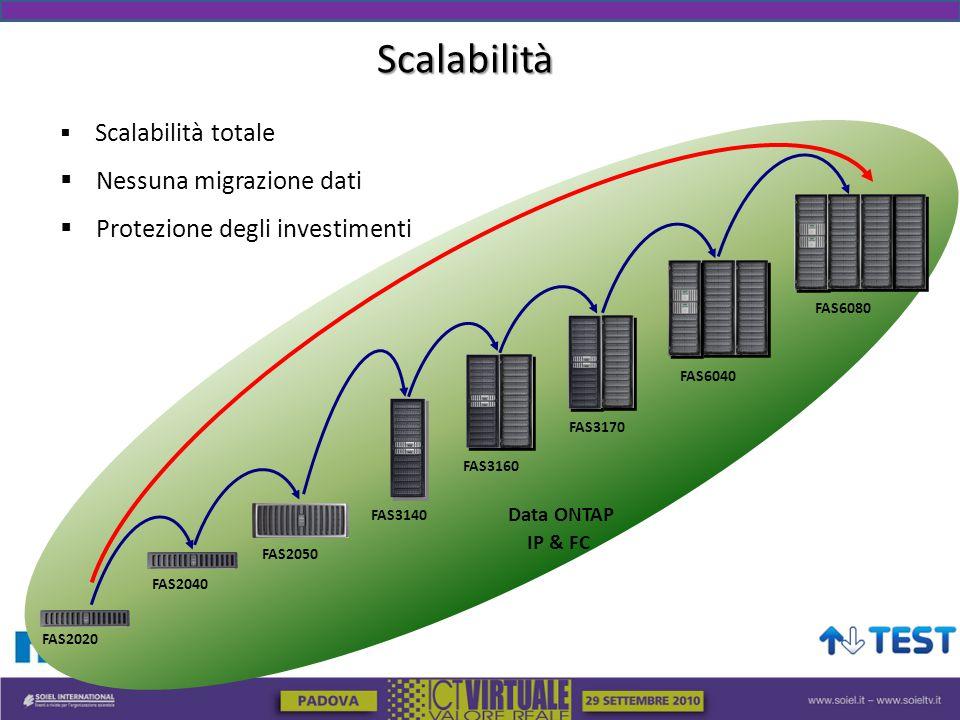 Scalabilità  Scalabilità totale  Nessuna migrazione dati  Protezione degli investimenti Data ONTAP IP & FC FAS6080 FAS6040 FAS3140 FAS2040 FAS3170 FAS3160 FAS2050 FAS2020