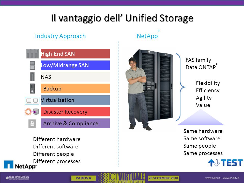Il vantaggio dell' Unified Storage NetApp ® High-End SAN Low/Midrange SAN NAS Disaster Recovery Archive & Compliance Backup Virtualization Industry Approach FAS family Data ONTAP ® Different hardware Different software Different people Different processes Same hardware Same software Same people Same processes Flexibility Efficiency Agility Value