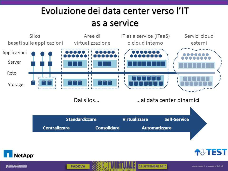 Evoluzione dei data center verso l'IT as a service Storage Server Applicazioni Silos basati sulle applicazioni Rete Servizi cloud esterni Aree di virtualizzazione IT as a service (ITaaS) o cloud interno Standardizzare Consolidare Virtualizzare Automatizzare Self-Service Centralizzare Dai silos… …ai data center dinamici