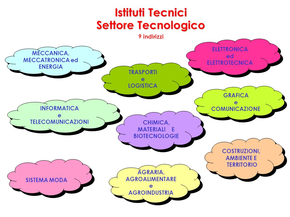 Istituti Tecnici Settore Tecnologico 9 indirizzi MECCANICA, MECCATRONICA ed ENERGIA MECCANICA, MECCATRONICA ed ENERGIA AGRARIA, AGROALIMENTARE e AGROI