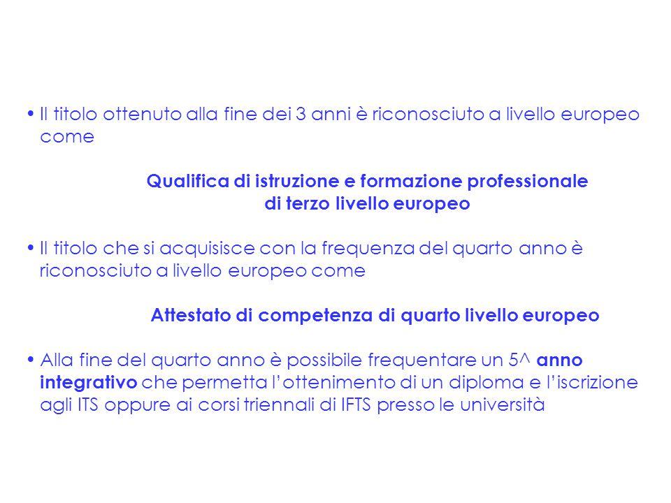 Il titolo ottenuto alla fine dei 3 anni è riconosciuto a livello europeo come Qualifica di istruzione e formazione professionale di terzo livello euro