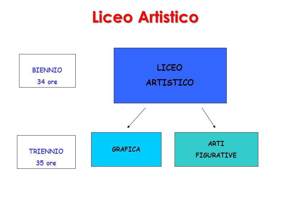 BIENNIO 34 ore LICEO ARTISTICO GRAFICA TRIENNIO 35 ore ARTI FIGURATIVE Liceo Artistico