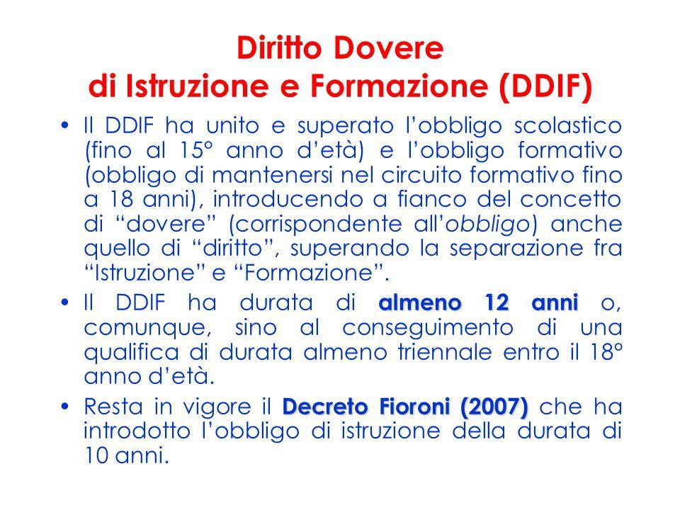 Diritto Dovere di Istruzione e Formazione (DDIF) Il DDIF ha unito e superato l'obbligo scolastico (fino al 15° anno d'età) e l'obbligo formativo (obbl