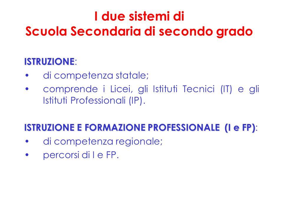 I due sistemi di Scuola Secondaria di secondo grado ISTRUZIONE ISTRUZIONE : di competenza statale; comprende i Licei, gli Istituti Tecnici (IT) e gli