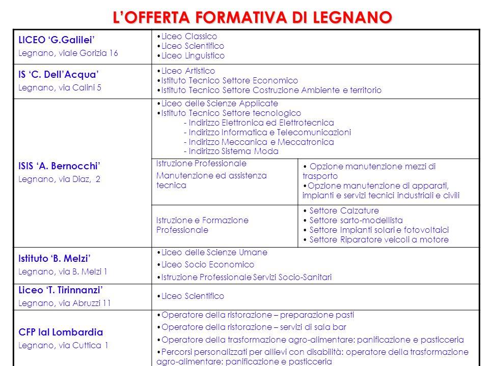 L'OFFERTA FORMATIVA DI LEGNANO LICEO 'G.Galilei' Legnano, viale Gorizia 16 Liceo Classico Liceo Scientifico Liceo Linguistico IS 'C. Dell'Acqua' Legna