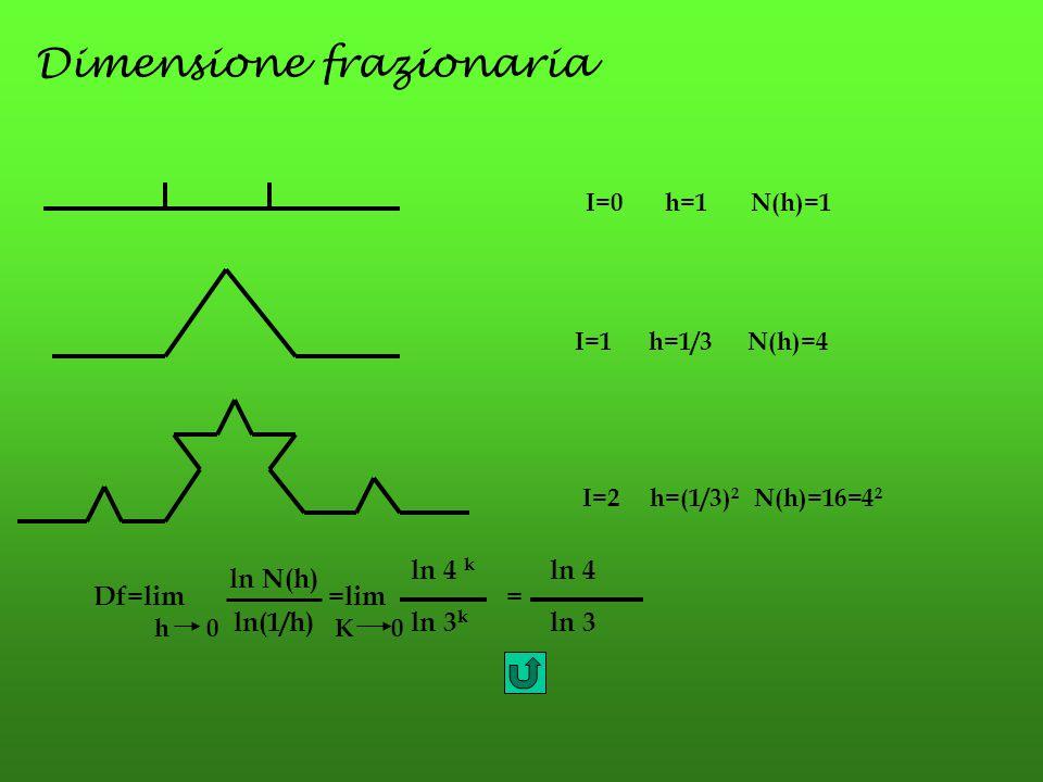 Dimensione frazionaria I=1 h=1/3 N(h)=4 I=2 h=(1/3) 2 N(h)=16=4 2 I=0 h=1 N(h)=1 Df=lim =lim ln 4 k ln 4 = ln 3 k ln 3 ln N(h) ln(1/h) h 0K 0