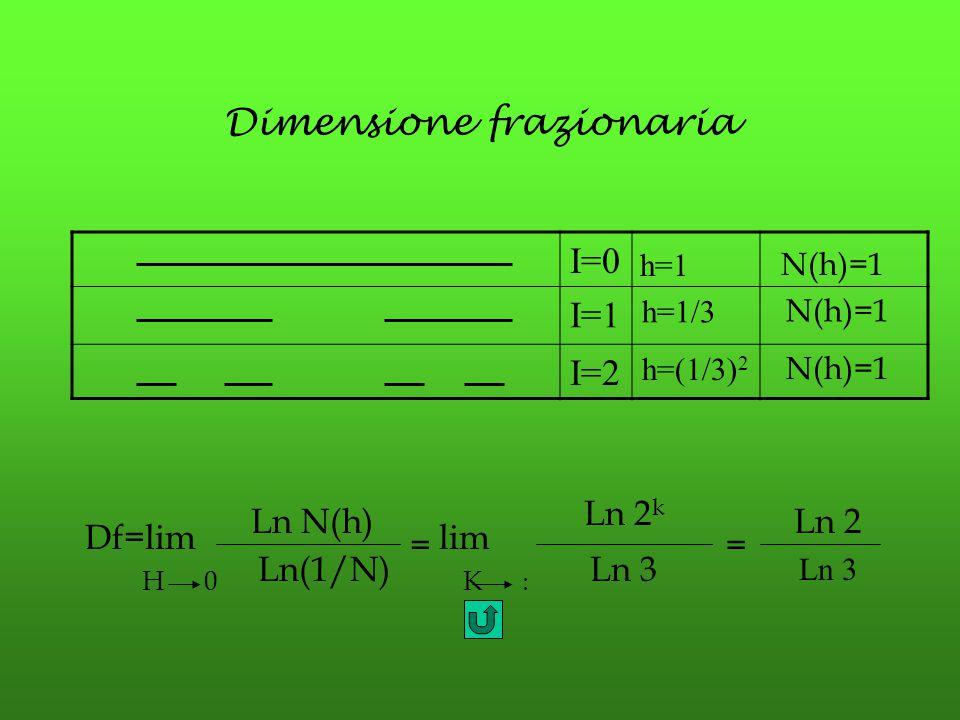 Dimensione frazionaria I=0 I=1 h=1/3 N(h)=1 I=2 h=(1/3) 2 N(h)=1 h=1 N(h)=1 Df=lim = H 0 Ln N(h) Ln(1/N) lim K  Ln 2 k Ln 3 = Ln 2 Ln 3