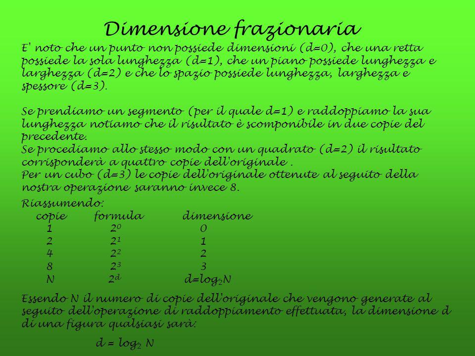 Dimensione frazionaria E' noto che un punto non possiede dimensioni (d=0), che una retta possiede la sola lunghezza (d=1), che un piano possiede lungh