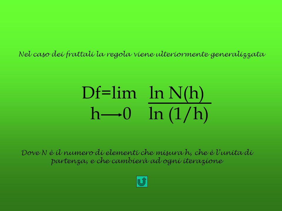 Nel caso dei frattali la regola viene ulteriormente generalizzata Df=lim ln N(h) h 0 ln (1/h) Dove N è il numero di elementi che misura h, che è l'uni