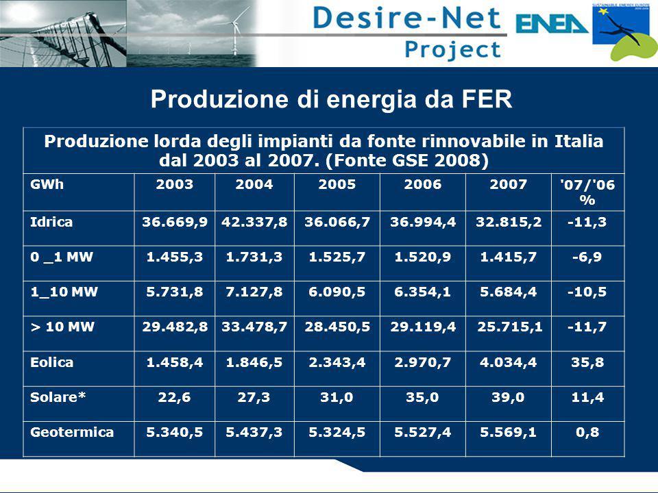 Produzione di energia da FER Produzione lorda degli impianti da fonte rinnovabile in Italia dal 2003 al 2007. (Fonte GSE 2008) GWh20032004200520062007