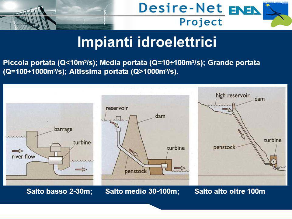 Salto basso 2-30m; Salto medio 30-100m; Salto alto oltre 100m Impianti idroelettrici Piccola portata (Q 1000m³/s).