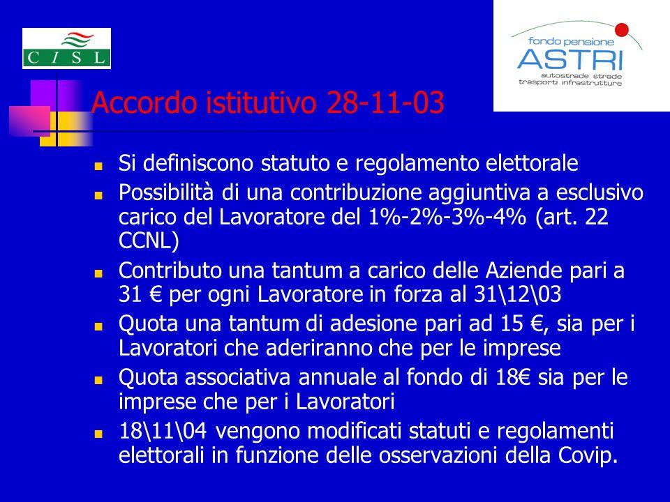 Accordo istitutivo 28-11-03 Si definiscono statuto e regolamento elettorale Possibilità di una contribuzione aggiuntiva a esclusivo carico del Lavoratore del 1%-2%-3%-4% (art.