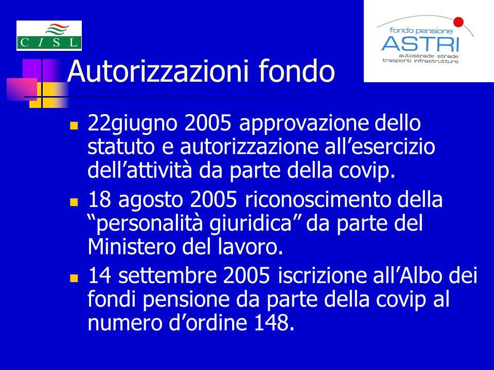Autorizzazioni fondo 22giugno 2005 approvazione dello statuto e autorizzazione all'esercizio dell'attività da parte della covip.