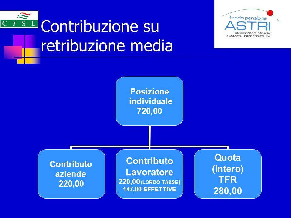Contribuzione su retribuzione media Posizione individuale 720,00 Contributo aziende 220,00 Contributo Lavoratore 220,00 (LORDO TASSE) 147,00 EFFETTIVE Quota (intero) TFR 280,00