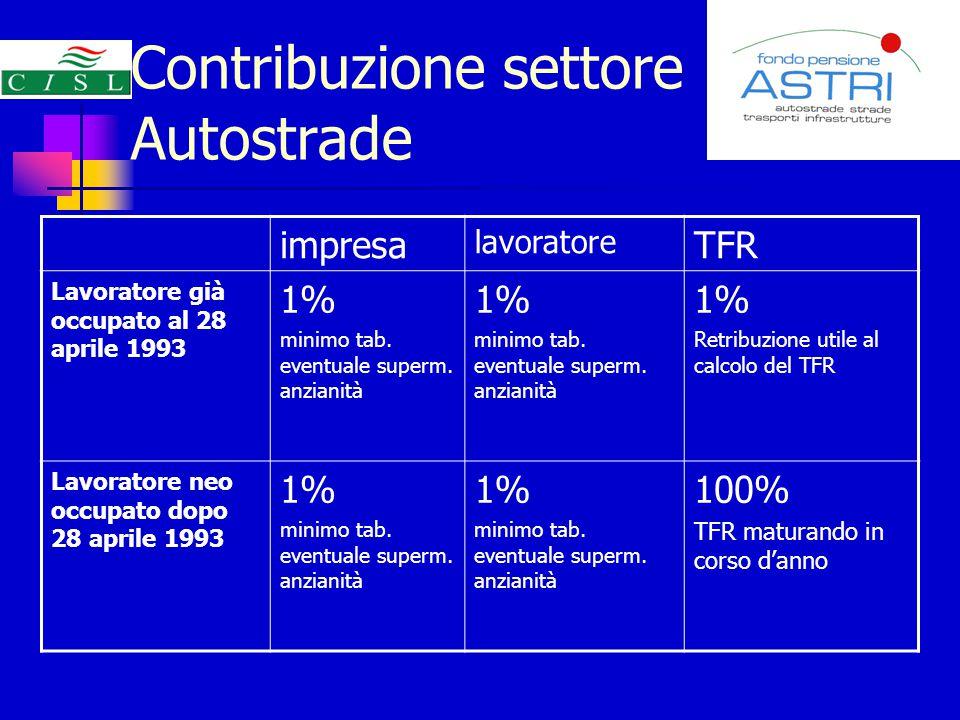 Contribuzione settore Autostrade impresa lavoratore TFR Lavoratore già occupato al 28 aprile 1993 1% minimo tab.