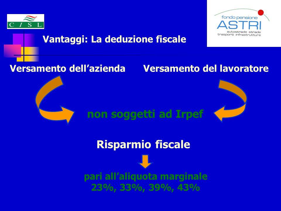 Vantaggi: La deduzione fiscale Versamento del lavoratore Risparmio fiscale non soggetti ad Irpef pari all'aliquota marginale 23%, 33%, 39%, 43% Versamento dell'azienda