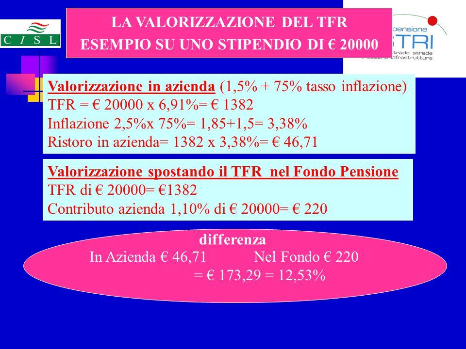 LA VALORIZZAZIONE DEL TFR ESEMPIO SU UNO STIPENDIO DI € 20000 Valorizzazione in azienda (1,5% + 75% tasso inflazione) TFR = € 20000 x 6,91%= € 1382 Inflazione 2,5%x 75%= 1,85+1,5= 3,38% Ristoro in azienda= 1382 x 3,38%= € 46,71 Valorizzazione spostando il TFR nel Fondo Pensione TFR di € 20000= €1382 Contributo azienda 1,10% di € 20000= € 220 differenza In Azienda € 46,71 Nel Fondo € 220 = € 173,29 = 12,53%