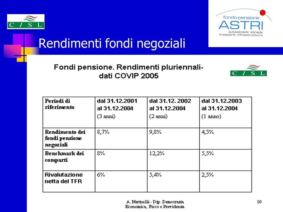 Rendimenti fondi negoziali