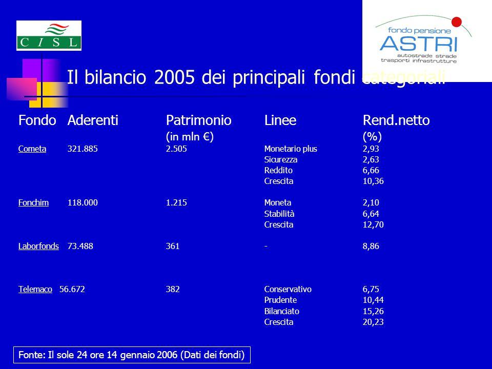 Il bilancio 2005 dei principali fondi categoriali FondoAderentiPatrimonioLinee Rend.netto (in mln €) (%) Cometa321.8852.505Monetario plus2,93 Sicurezza2,63 Reddito6,66 Crescita10,36 Fonchim118.0001.215Moneta2,10 Stabilità6,64 Crescita12,70 Laborfonds73.488361-8,86 Telemaco 56.672382Conservativo6,75 Prudente10,44 Bilanciato15,26 Crescita20,23 Fonte: Il sole 24 ore 14 gennaio 2006 (Dati dei fondi)