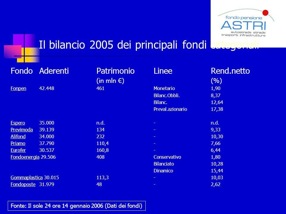 Il bilancio 2005 dei principali fondi categoriali FondoAderentiPatrimonioLinee Rend.netto (in mln €) (%) Fonpen42.448461Monetario 1,90 Bilanc.Obbli.8,37 Bilanc.12,64 Preval.azionario17,38 Espero35.000n.d.-n.d.