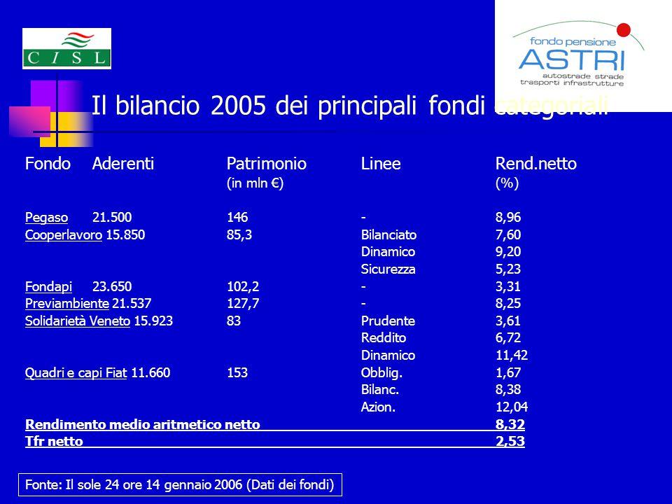 Il bilancio 2005 dei principali fondi categoriali FondoAderentiPatrimonioLinee Rend.netto (in mln €) (%) Pegaso21.500146-8,96 Cooperlavoro 15.85085,3Bilanciato7,60 Dinamico9,20 Sicurezza5,23 Fondapi23.650102,2-3,31 Previambiente 21.537127,7-8,25 Solidarietà Veneto 15.92383Prudente3,61 Reddito6,72 Dinamico11,42 Quadri e capi Fiat 11.660153Obblig.1,67 Bilanc.8,38 Azion.12,04 Rendimento medio aritmetico netto8,32 Tfr netto2,53 Fonte: Il sole 24 ore 14 gennaio 2006 (Dati dei fondi)