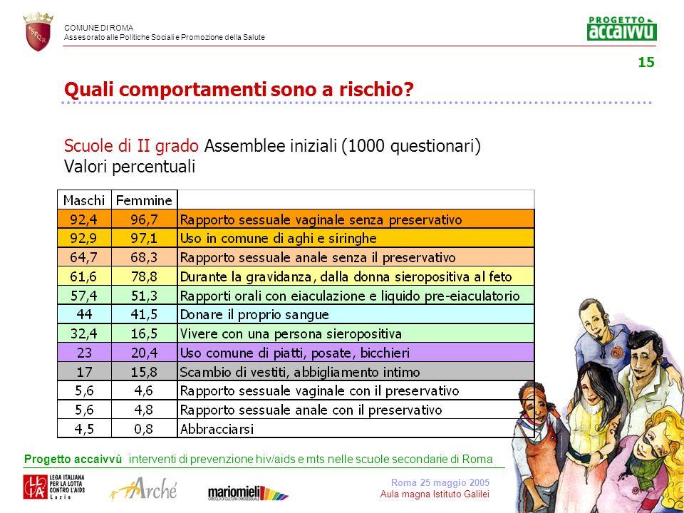 COMUNE DI ROMA Assesorato alle Politiche Sociali e Promozione della Salute Roma 25 maggio 2005 Aula magna Istituto Galilei Progetto accaivvù interventi di prevenzione hiv/aids e mts nelle scuole secondarie di Roma 15 Quali comportamenti sono a rischio.