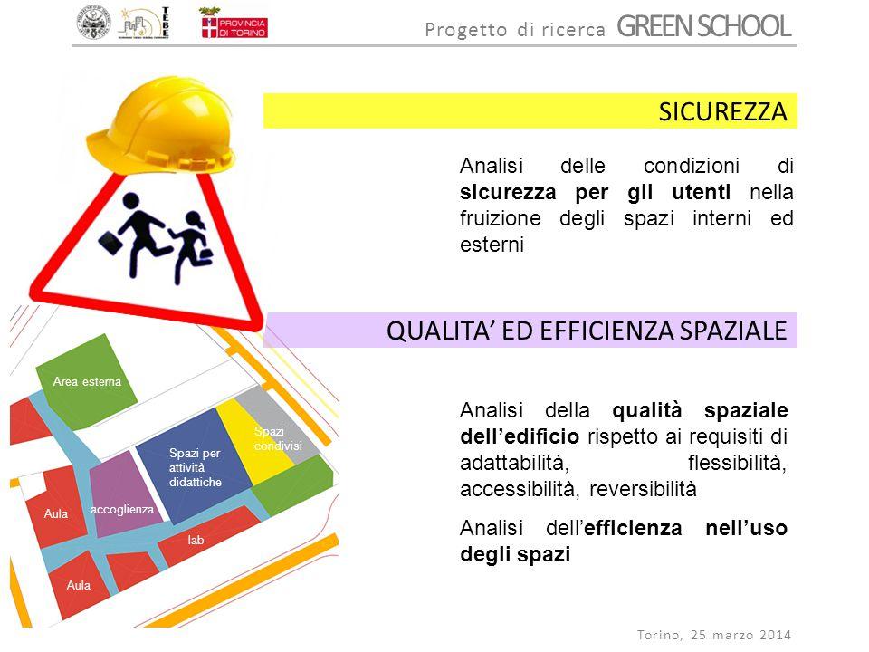 Progetto di ricerca GREEN SCHOOL Torino, 25 marzo 2014 Analisi delle condizioni di sicurezza per gli utenti nella fruizione degli spazi interni ed est